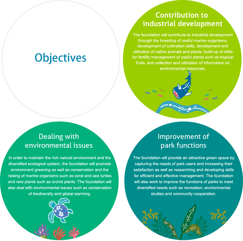 Objectives:Contribution to industrial development, Dealing with environmental issues, Improvement of park functions